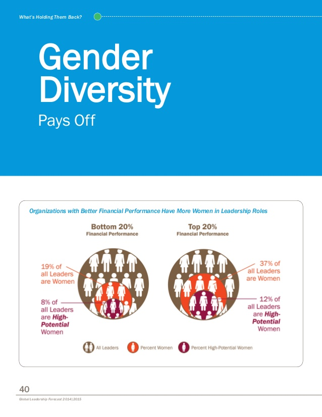 gender diversity Gender and diversity consulting international (gdci) was established in 2010 to respond to the increasing need for the integration of gender and cultural competence into the policies and practices of both public and private institutions world wide.