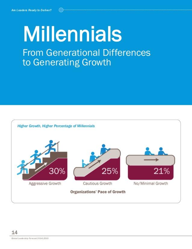 millennials-glf-20142015-1-638